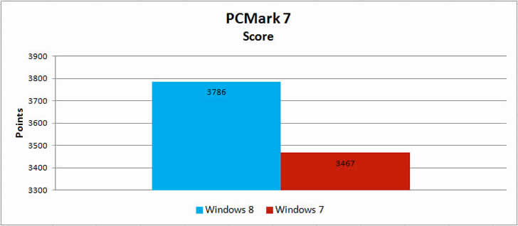 speed-performance-pcmark-7